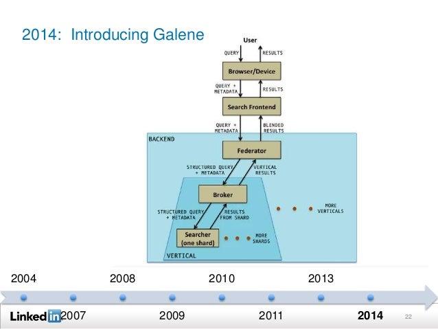 22 2004 2007 2008 2009 2010 2011 2013 2014 2014: Introducing Galene