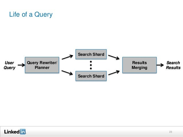 Life of a Query 23 Query Rewriter/ Planner Results Merging User Query Search Results Search Shard Search Shard