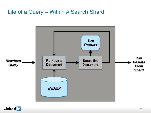 Life of a Query – Within A Search Shard 24 Rewritten Query Top Results From Shard INDEX Top Results Retrieve a Document Sc...