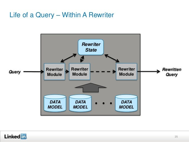 Life of a Query – Within A Rewriter 25 Query DATA MODEL Rewriter State Rewriter Module DATA MODEL DATA MODEL Rewritten Que...