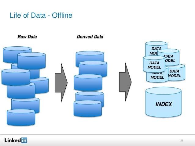 Life of Data - Offline 26 INDEX Derived DataRaw Data DATA MODEL DATA MODEL DATA MODEL DATA MODEL DATA MODEL