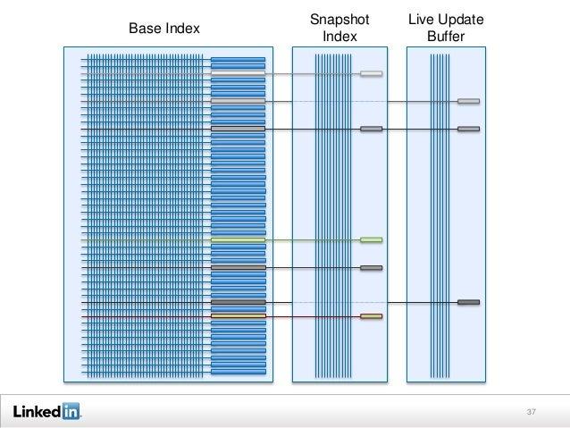 37 Base Index Snapshot Index Live Update Buffer