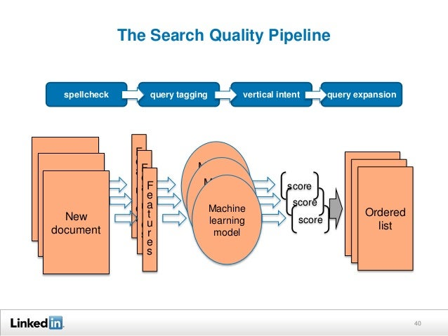 The Search Quality Pipeline 40 New document F e a t u r e s Machin e learning model score New document F e a t u r e s Mac...