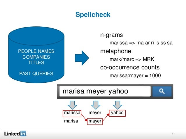 Spellcheck 41 PEOPLE NAMES COMPANIES TITLES PAST QUERIES n-grams marissa => ma ar ri is ss sa metaphone mark/marc => MRK c...