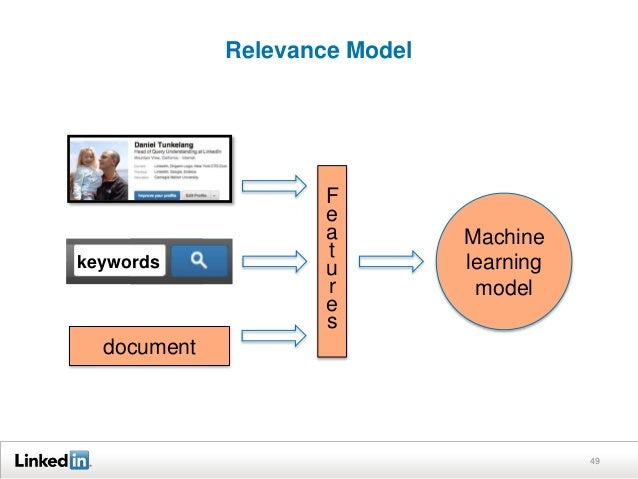 Relevance Model 49 keywords document F e a t u r e s Machine learning model