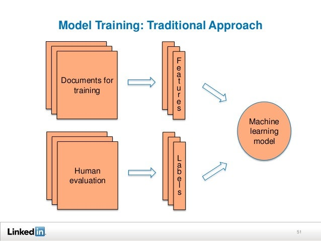 Model Training: Traditional Approach 51 Documents for training F e a t u r e s Human evaluation L a b e l s Machine learni...