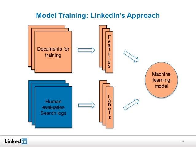 Model Training: LinkedIn's Approach 52 Documents for training F e a t u r e s Human evaluation Search logs L a b e l s Mac...