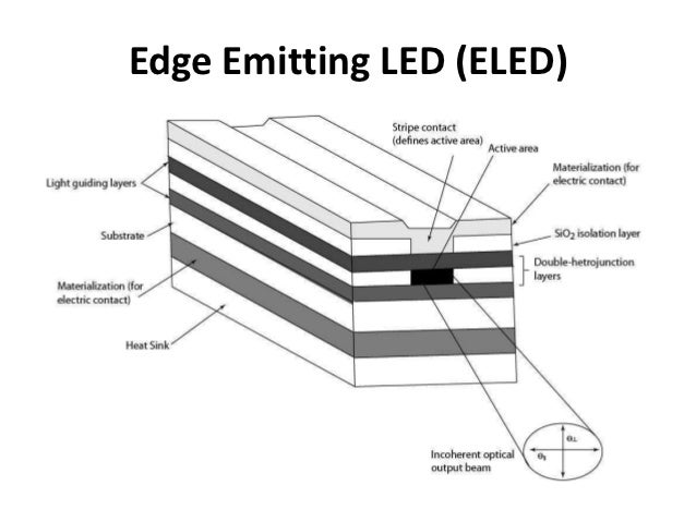 Structures of led