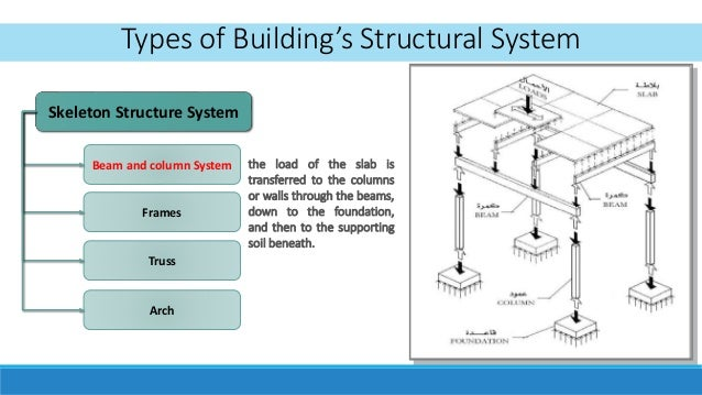 Building Systems Examples