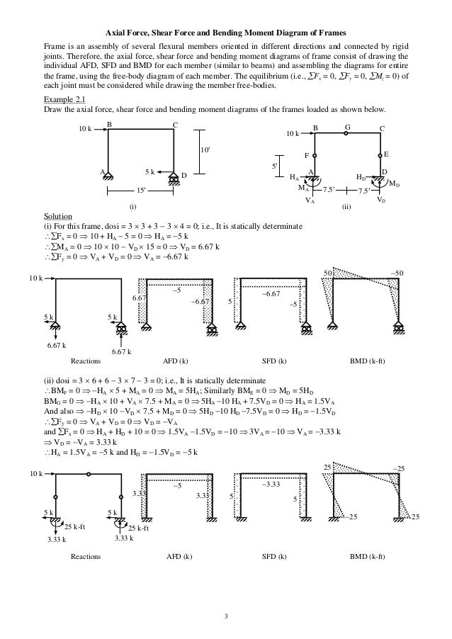 shear force and bending moment diagram for frames page 5 Draw Shear and Moment Diagram Draw the Shear and Moment Diagrams for the Beam