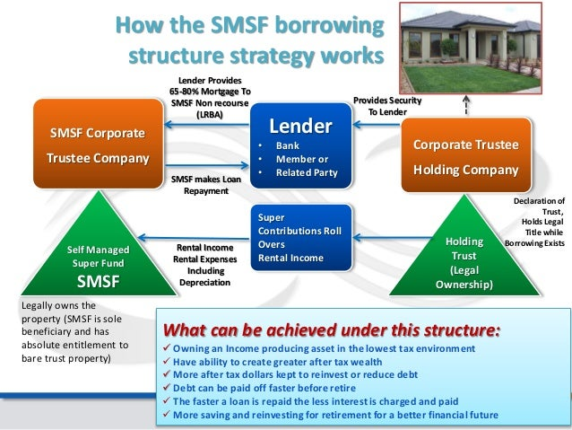 Tax Structure Income Producing Investment Property