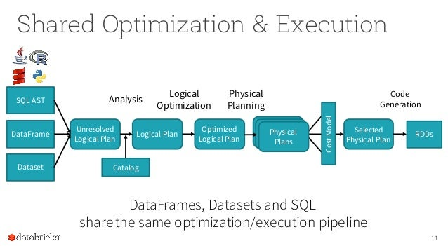 Structuring Apache Spark 2.0: SQL, DataFrames, Datasets And Streaming…