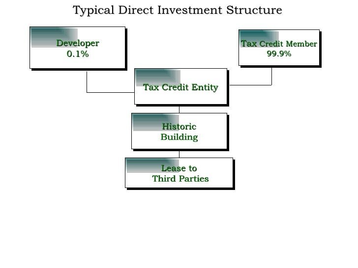 Structuring And Financing A Tax Credit Deal 1
