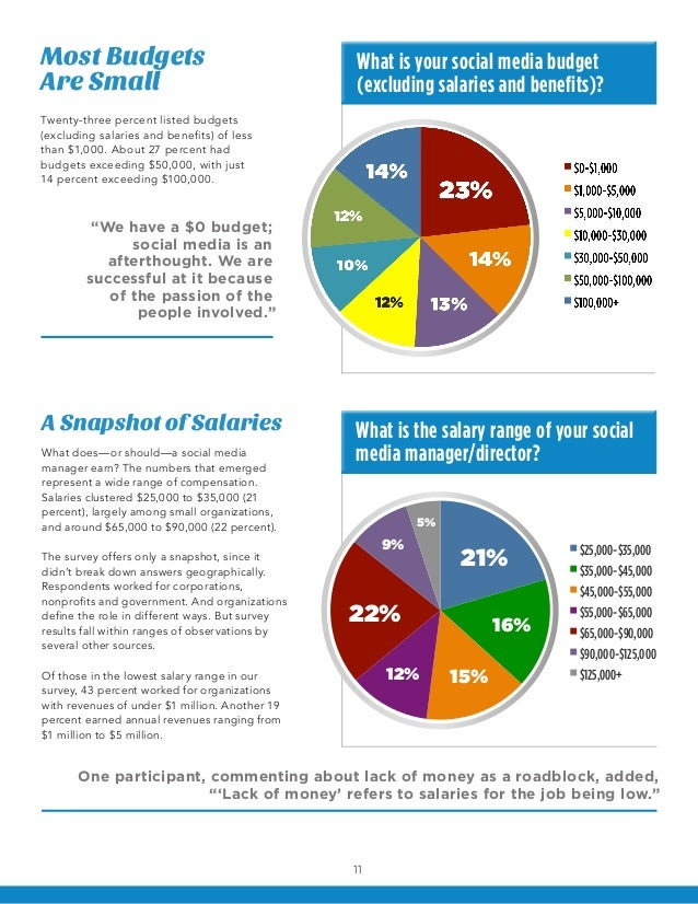 Most Budgets                                    What is your social media budgetAre Small                                 ...