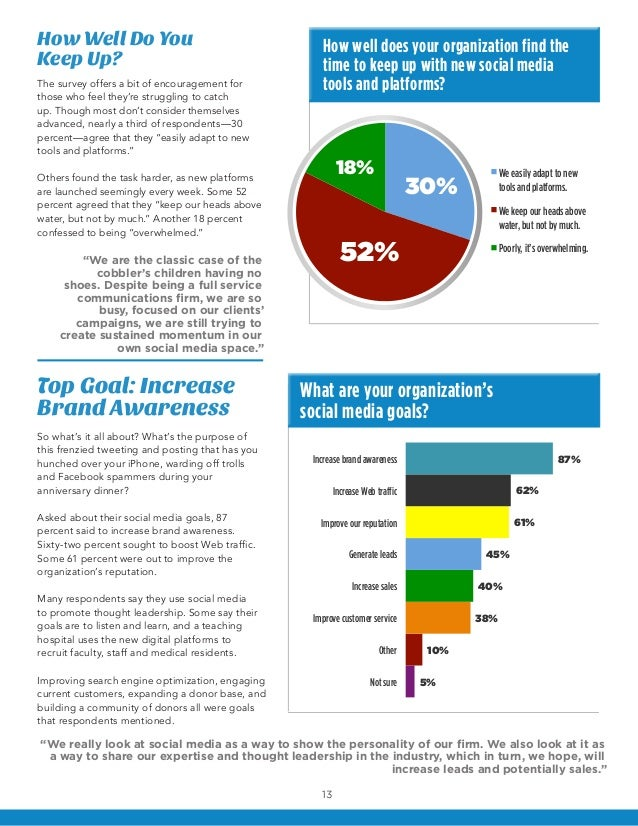 How Well Do You                                      How well does your organization find theKeep Up?                     ...
