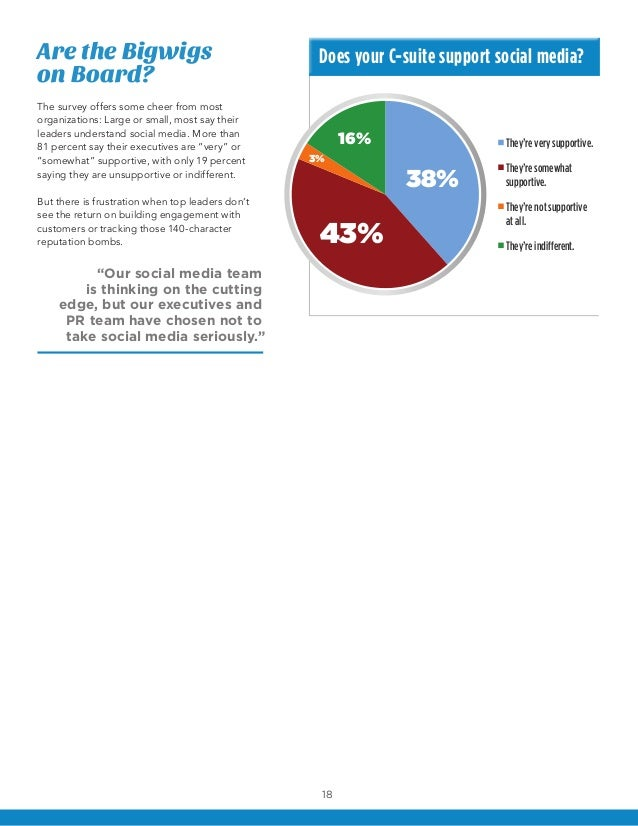 Are the Bigwigs                                    Does your C-suite support social media?on Board?The survey offers some ...