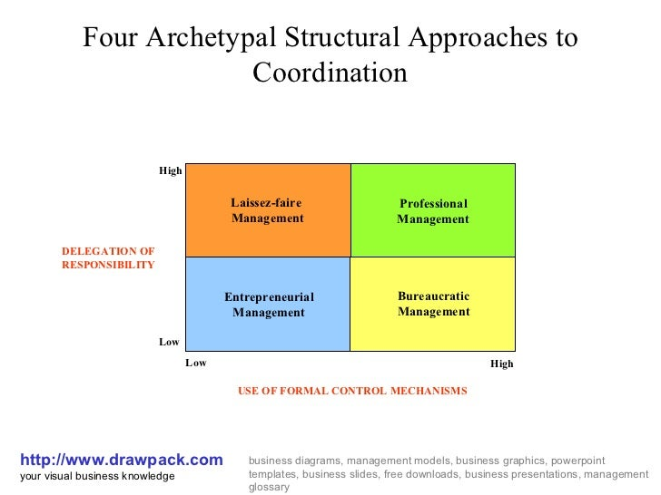 Four Archetypal Structural Approaches to Coordination http://www.drawpack.com your visual business knowledge business diag...