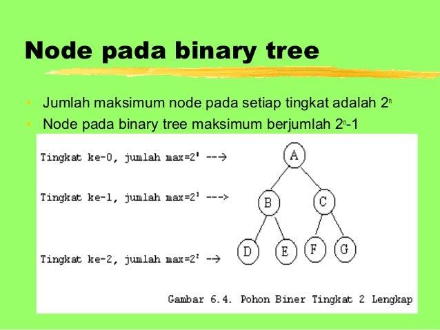 Binary Tree.