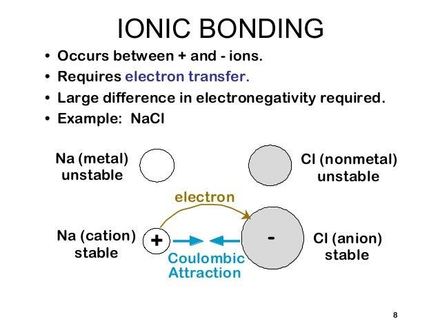 Struktur atom dan ikatan antar atom