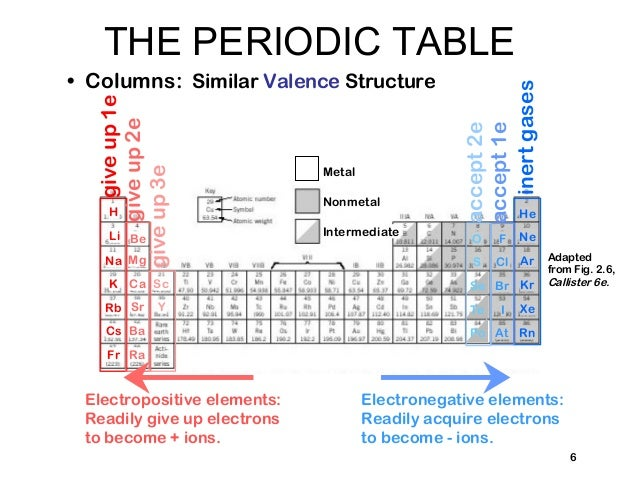 Struktur atom dan ikatan antar atom survey of elements 6 ccuart Choice Image