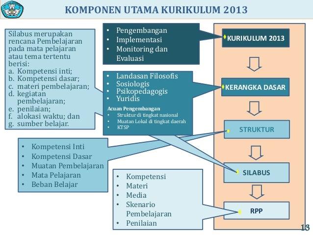 Struktur Dan Isi Kurikulum 2013