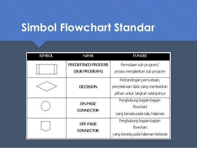 Sebutkan Minimal 5 Simbol Pada Flowchart Dan Sebutkan ...