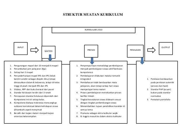 Struktur Kurikulum Persiapan Grafika K 13