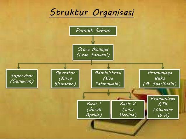 Struktur Organisasi Sintya M