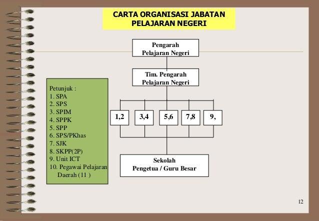 Organisasi Sekolah Di Malaysia Kronis F