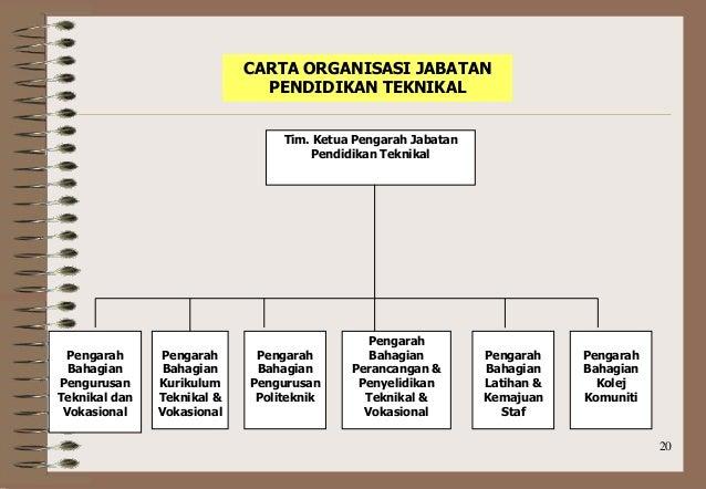 Struktur Organisasi Kpm Tot