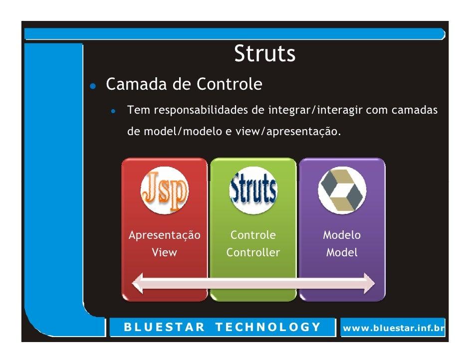 Struts Camada de Controle   Tem responsabilidades de integrar/interagir com camadas   de model/modelo e view/apresentação....