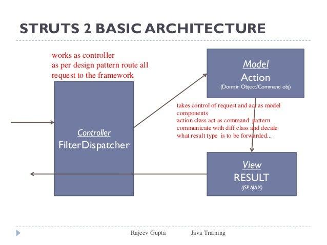 Struts2 for Struts 1 architecture