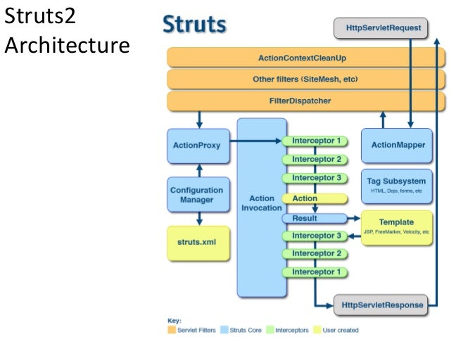 Struts2 course chapter 1 evolution of web applications for Struts 2 architecture