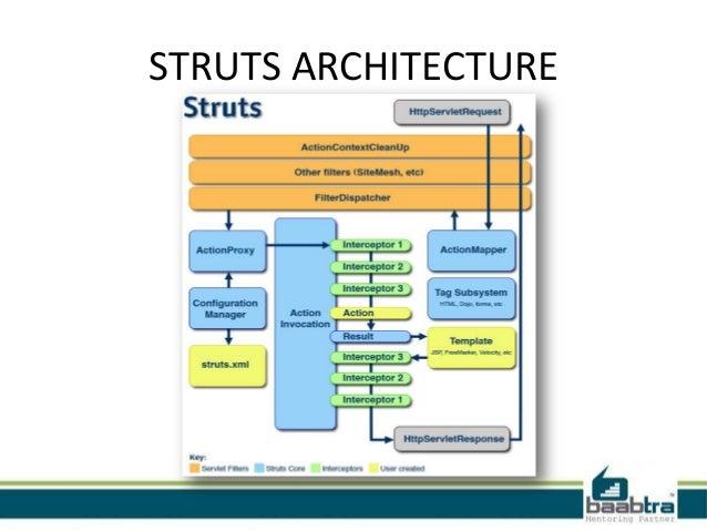 Struts framework for Struts 1 architecture