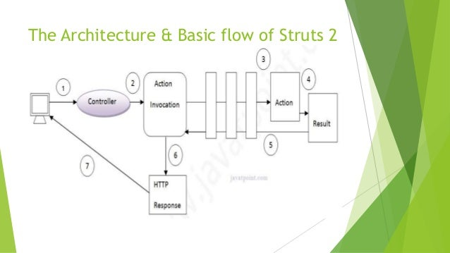 Struts hibernate ppt for Struts 2 architecture