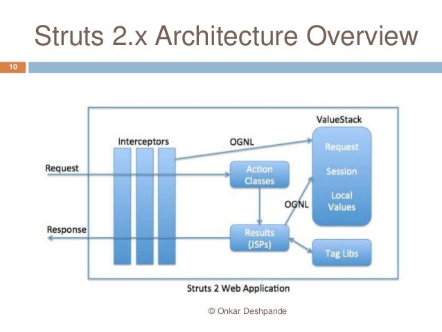 Struts interceptors for Struts 2 architecture