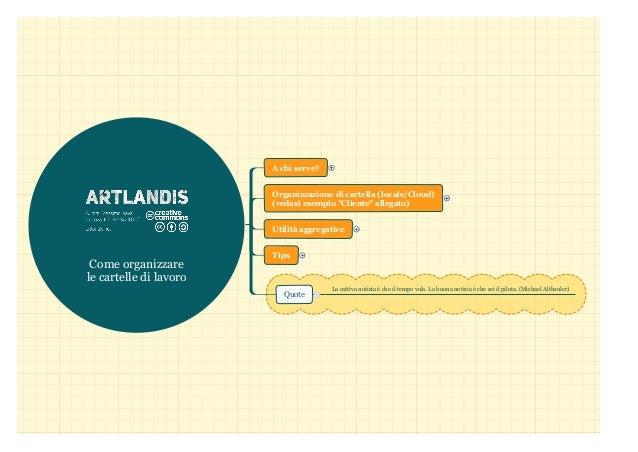 """Come organizzare le cartelle di lavoro A chi serve? Organizzazione di cartella (locale/Cloud) (vedasi esempio """"Cliente"""" al..."""
