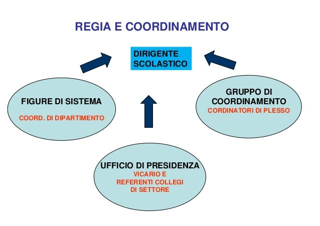 REGIA E COORDINAMENTOUFFICIO DI PRESIDENZAVICARIO EREFERENTI COLLEGIDI SETTOREGRUPPO DICOORDINAMENTOCORDINATORI DI PLESSOF...