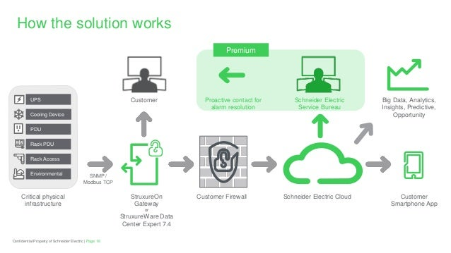 Will Dcim Driven Cloud Services Change The Game For Data