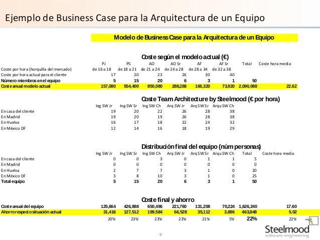 Sts - Business case ejemplo ...
