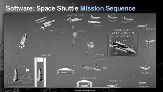 space shuttle programming language - photo #32