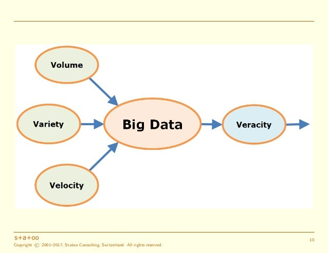 Intermediate summary: the 'five Vs' of (big) data 'Volume', 'Variety' and 'Velocity' are the 'essential' characteristics of...