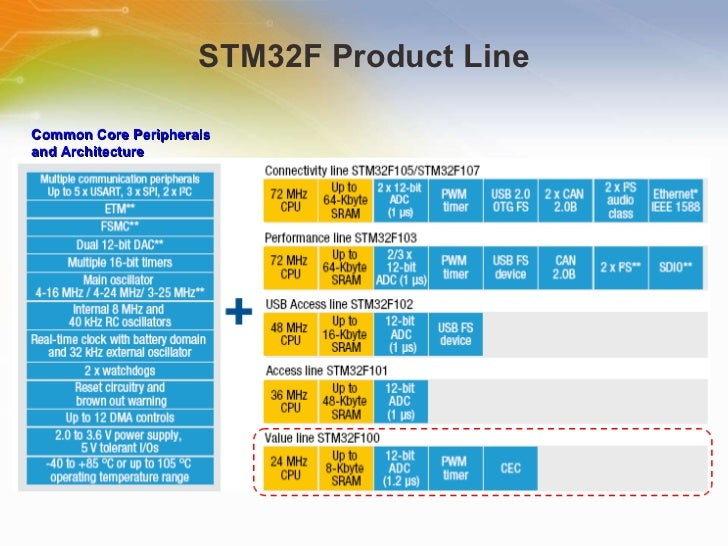 STM32 Value Line MCUs & Low-cost Discovery Kit