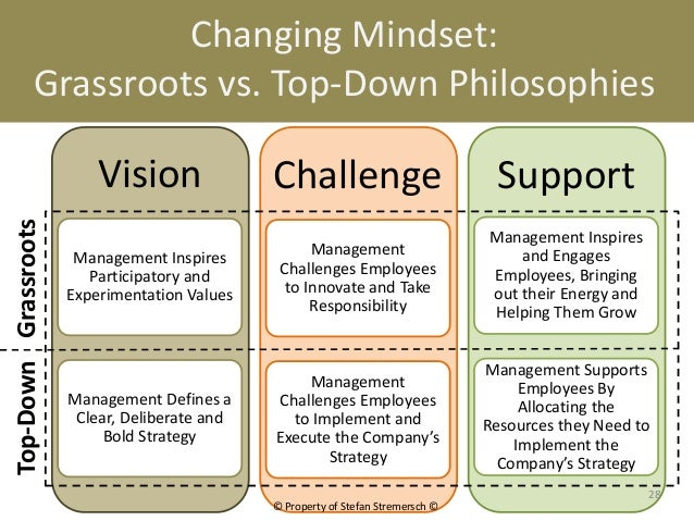 Changing Mindset:             Grassroots vs. Top-Down Philosophies                          Vision               Challenge...
