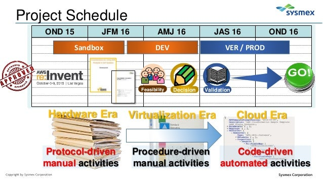 Aws Re Invent 2016 Common Considerations For Data