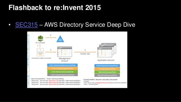 Flashback to re:Invent 2015 • SEC315 – AWS Directory Service Deep Dive
