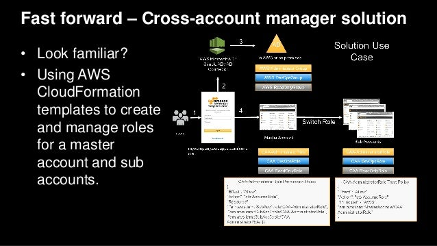 Fast forward – Cross-account manager solution • Look familiar? • Using AWS CloudFormation templates to create and manage r...