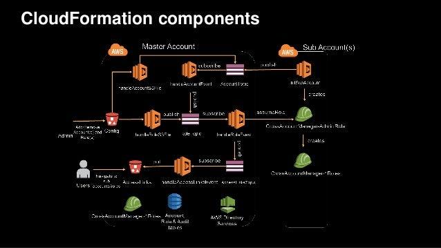 CloudFormation components