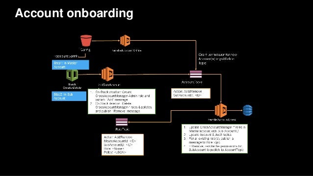Account onboarding