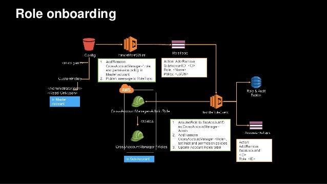 Role onboarding